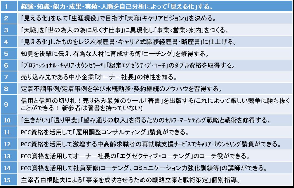 「顧問塾®」のプログラム構成